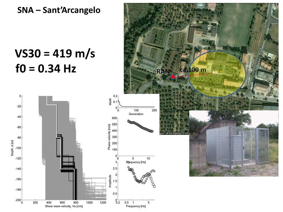 ca.100 m SNA – SantArcangelo VS30 = 419 m/s RAN f0 = 0.34 Hz
