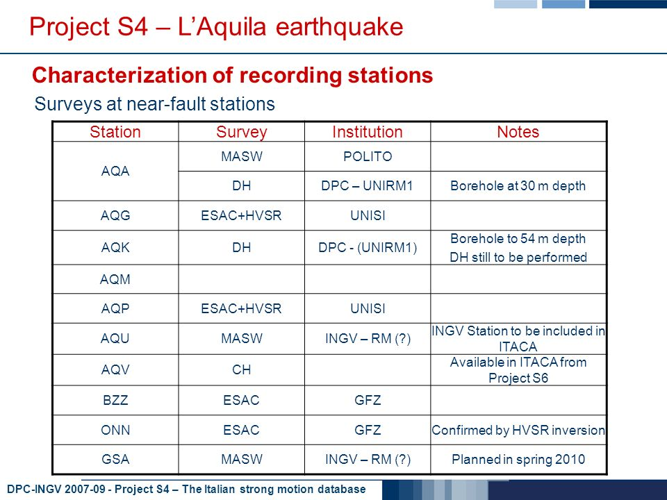 DPC-INGV 2007-09 - Project S4 – The Italian strong motion database Project S4 – LAquila earthquake Characterization of recording stations StationSurveyInstitutionNotes AQA MASWPOLITO DHDPC – UNIRM1Borehole at 30 m depth AQGESAC+HVSRUNISI AQKDHDPC - (UNIRM1) Borehole to 54 m depth DH still to be performed AQM AQPESAC+HVSRUNISI AQUMASWINGV – RM ( ) INGV Station to be included in ITACA AQVCH Available in ITACA from Project S6 BZZESACGFZ ONNESACGFZConfirmed by HVSR inversion GSAMASWINGV – RM ( )Planned in spring 2010 Surveys at near-fault stations