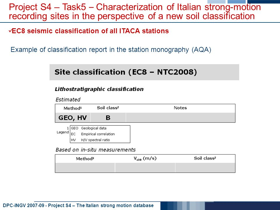 DPC-INGV 2007-09 - Project S4 – The Italian strong motion database Project S4 – Task5 – Characterization of Italian strong-motion recording sites in the perspective of a new soil classification EC8 seismic classification of all ITACA stations Example of classification report in the station monography (AQA)