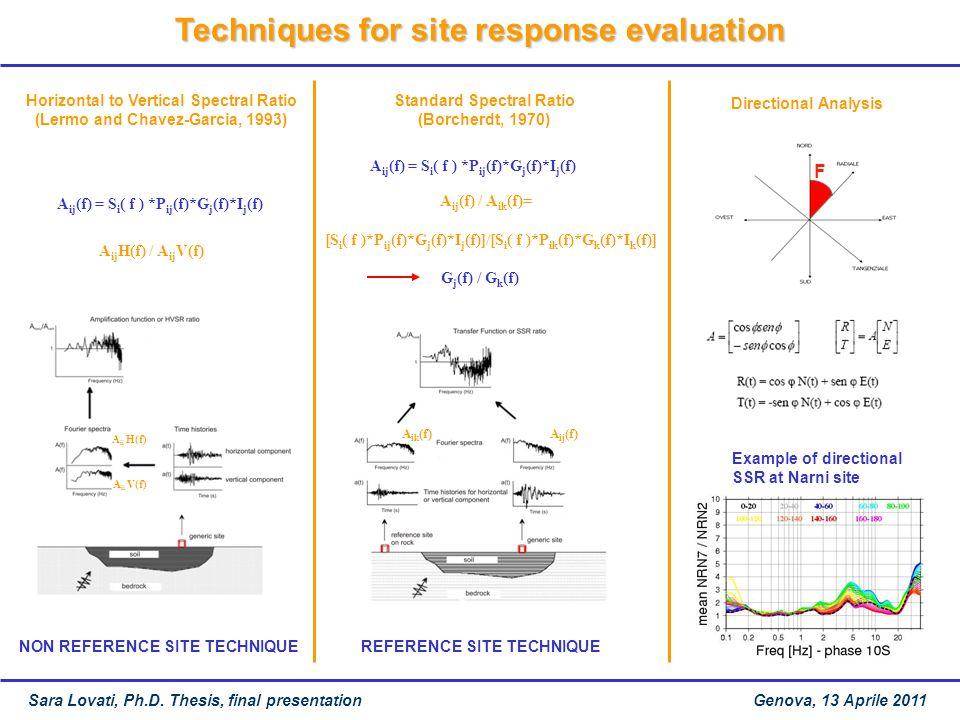Techniques for site response evaluation F Horizontal to Vertical Spectral Ratio (Lermo and Chavez-Garcia, 1993) Standard Spectral Ratio (Borcherdt, 19