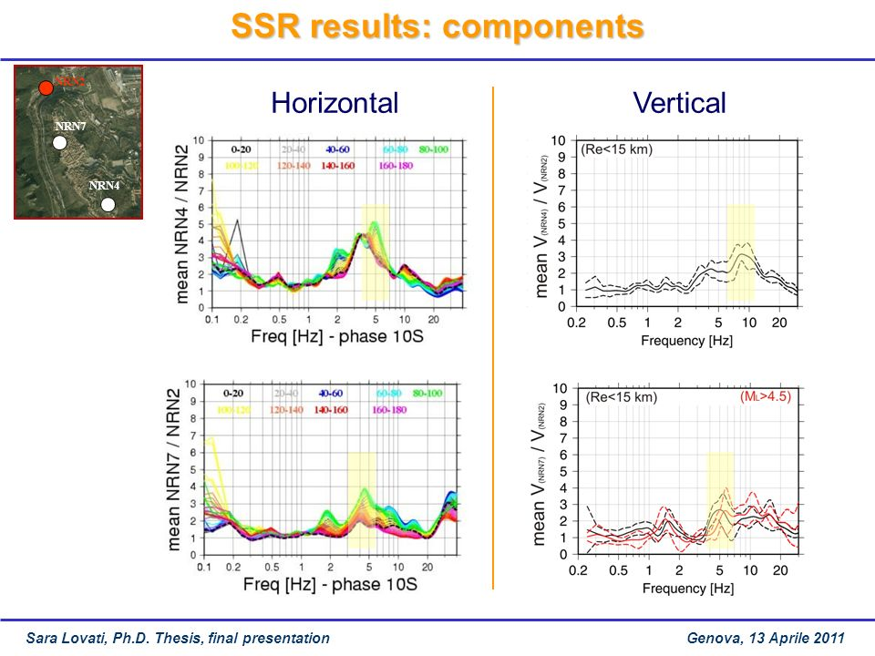 SSR results: components NRN4 NRN7 NRN2 HorizontalVertical Sara Lovati, Ph.D.