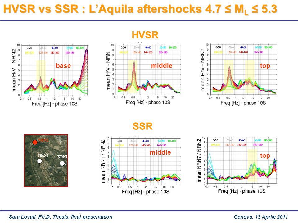 HVSR vs SSR : LAquila aftershocks 4.7 M L 5.3 NRN1NRN7 NRN2 NRN1 HVSR SSR basetopmiddle top Sara Lovati, Ph.D.