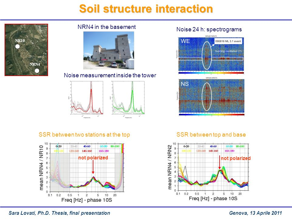 NR10 NRN4 Soil structure interaction NRN4 in the basement Noise 24 h: spectrograms SSR between top and base not polarized SSR between two stations at