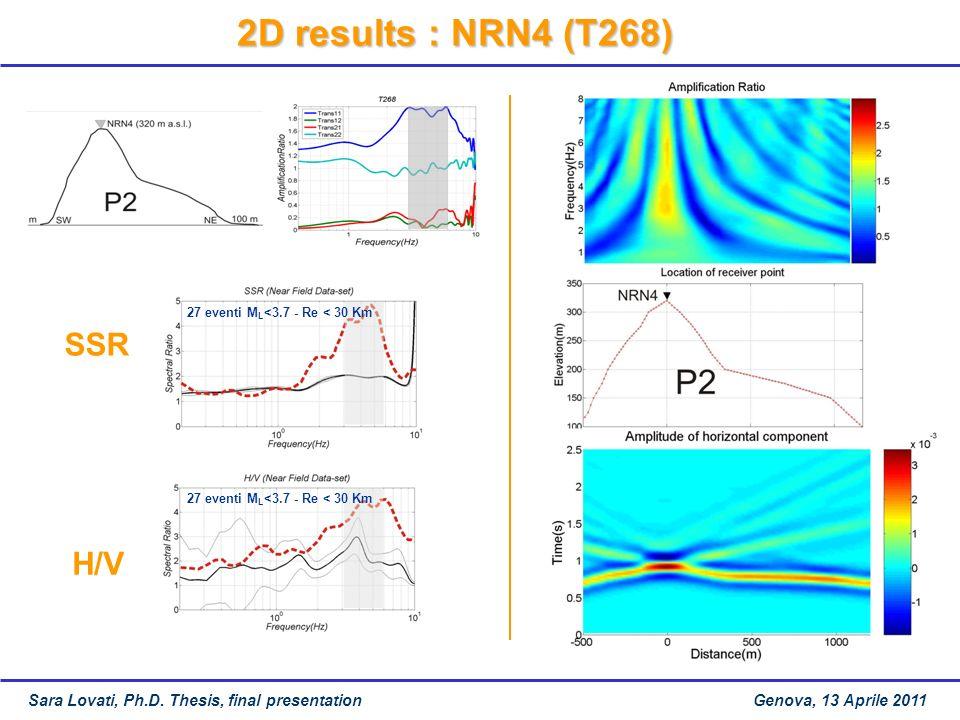 2D results : NRN4 (T268) 27 eventi M L <3.7 - Re < 30 Km SSR H/V 27 eventi M L <3.7 - Re < 30 Km Sara Lovati, Ph.D.