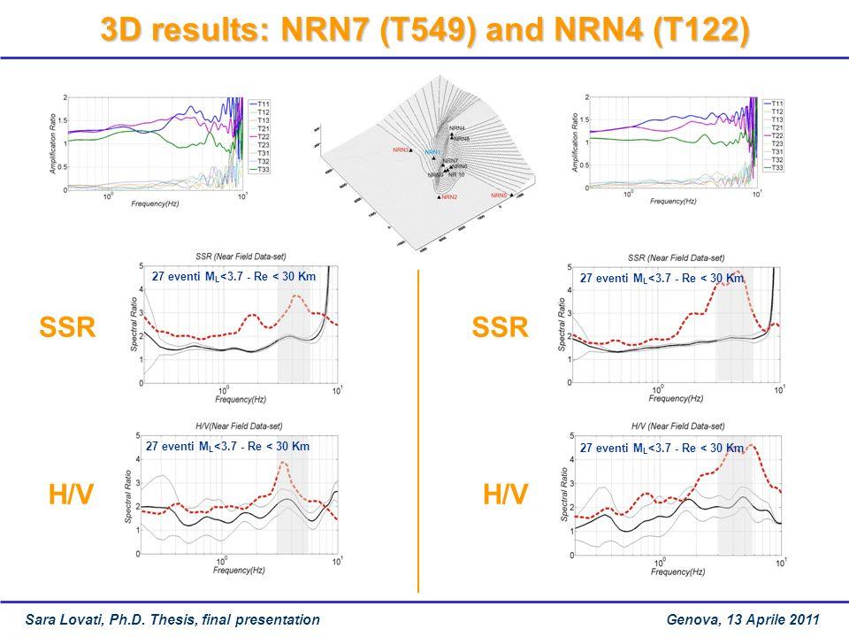 27 eventi M L <3.7 - Re < 30 Km SSR H/V 27 eventi M L <3.7 - Re < 30 Km 3D results: NRN7 (T549) and NRN4 (T122) SSR H/V 27 eventi M L <3.7 - Re < 30 Km Sara Lovati, Ph.D.