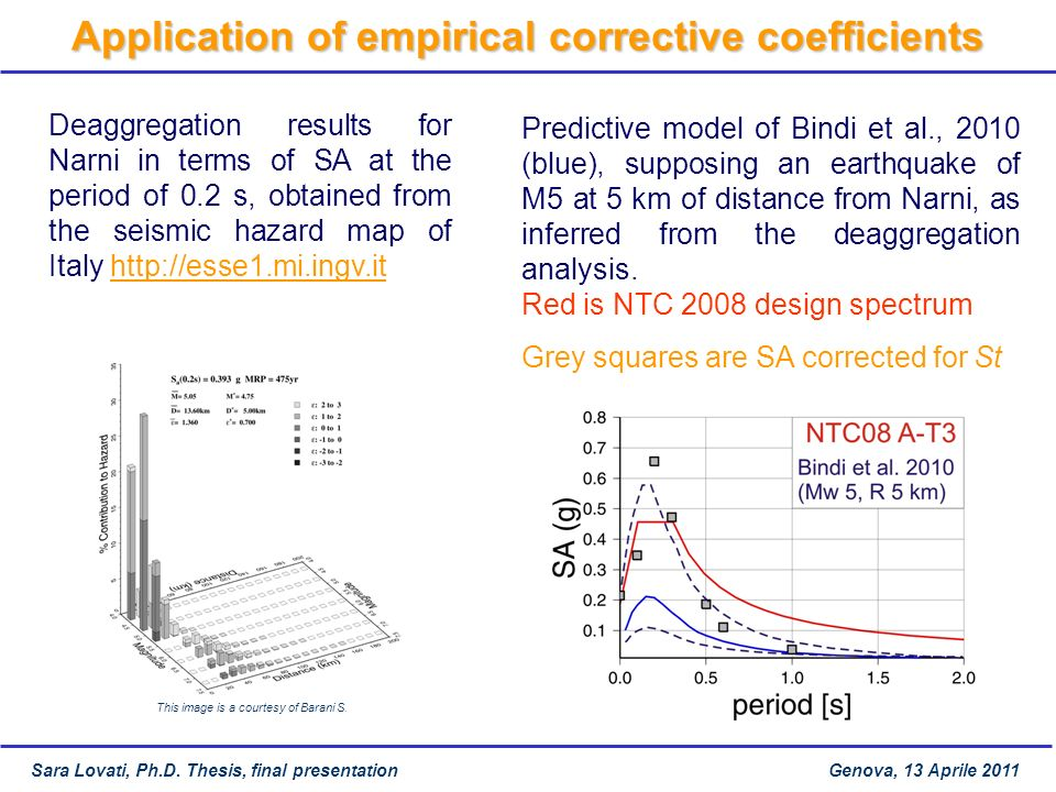 Application of empirical corrective coefficients Sara Lovati, Ph.D. Thesis, final presentation Genova, 13 Aprile 2011 Deaggregation results for Narni