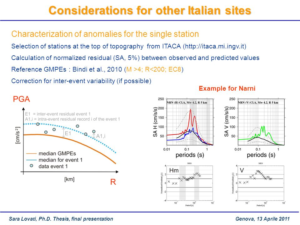Characterization of anomalies for the single station Selection of stations at the top of topography from ITACA (http://itaca.mi.ingv.it) Calculation o