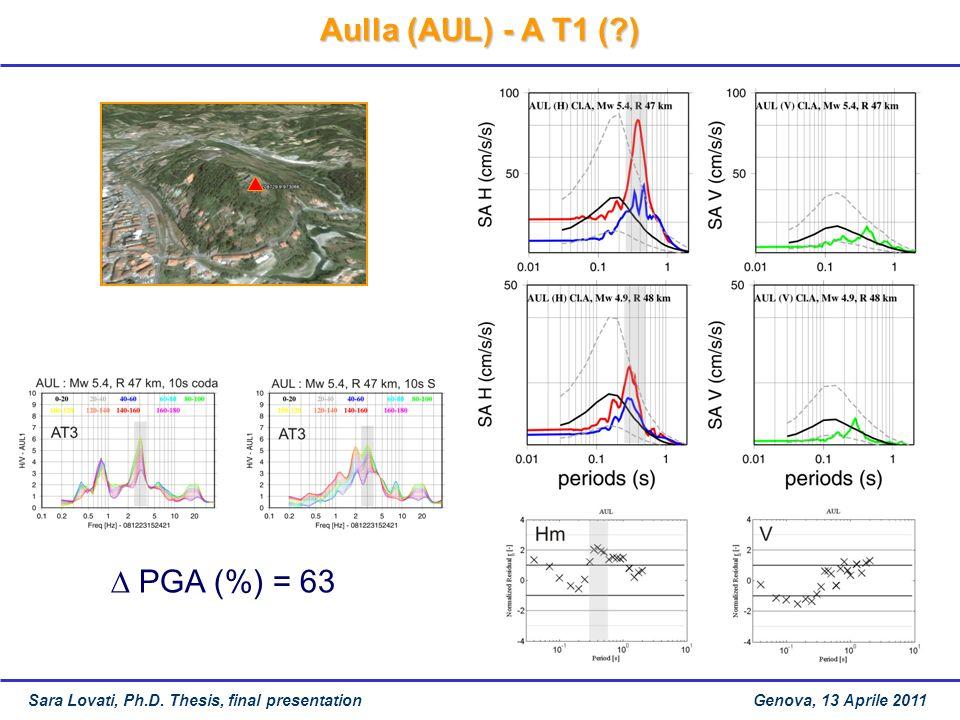 Aulla (AUL) - A T1 (?) Sara Lovati, Ph.D.
