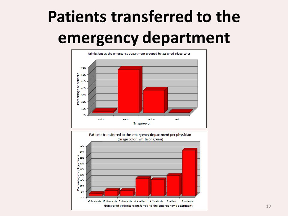 10 Patients transferred to the emergency department