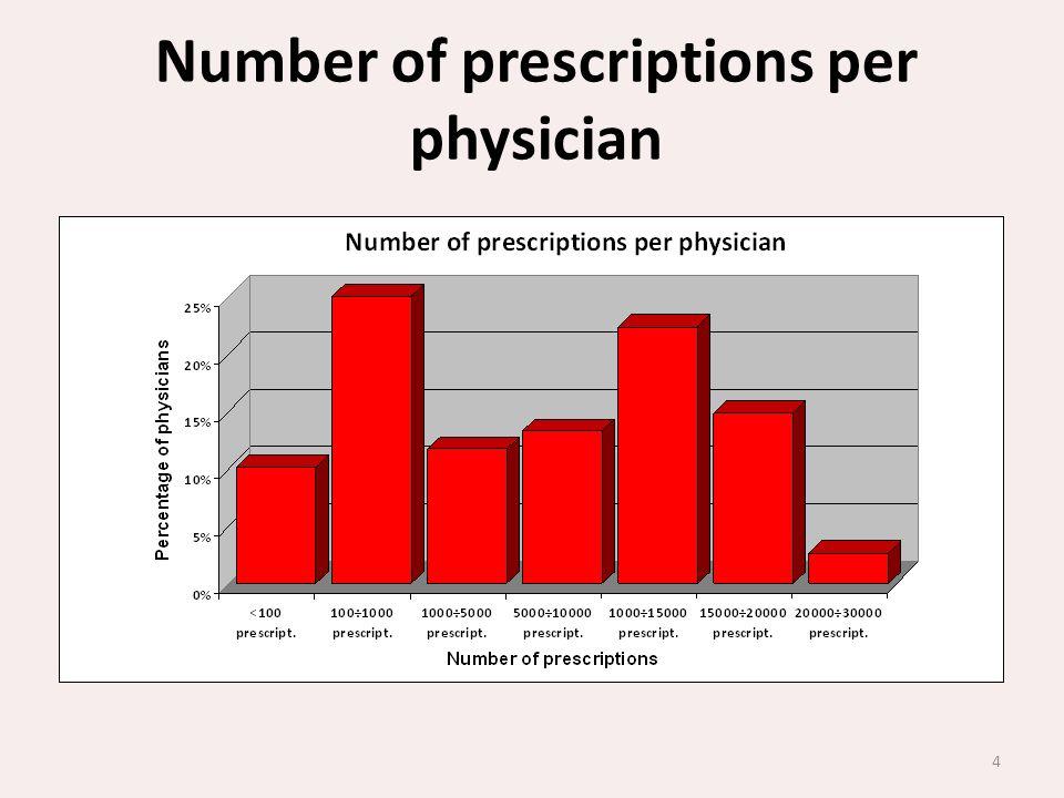 4 Number of prescriptions per physician
