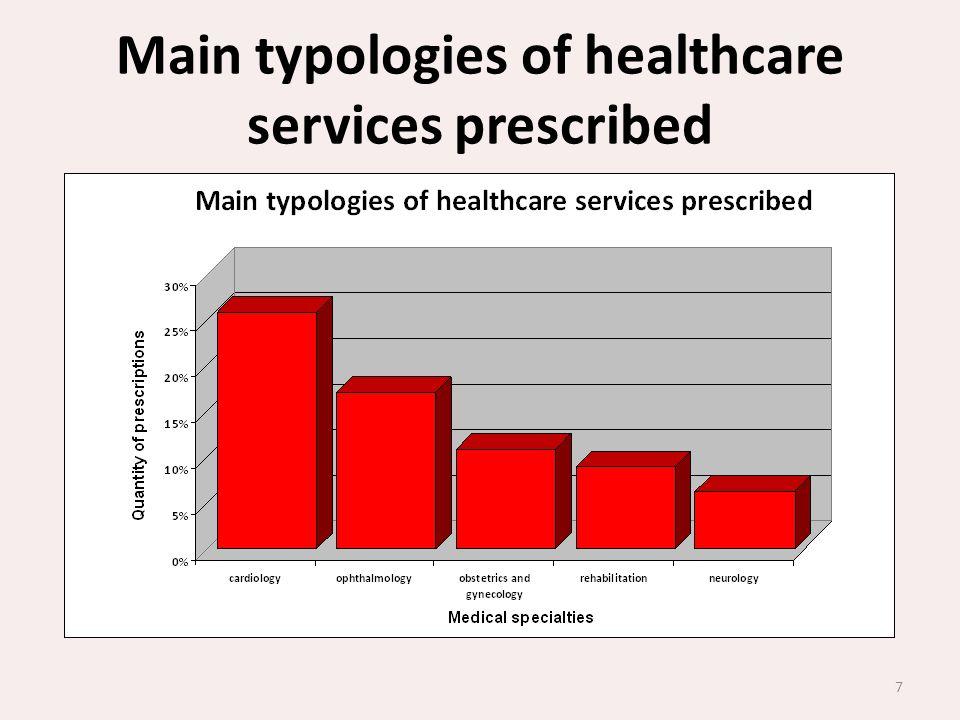 Main typologies of healthcare services prescribed 7