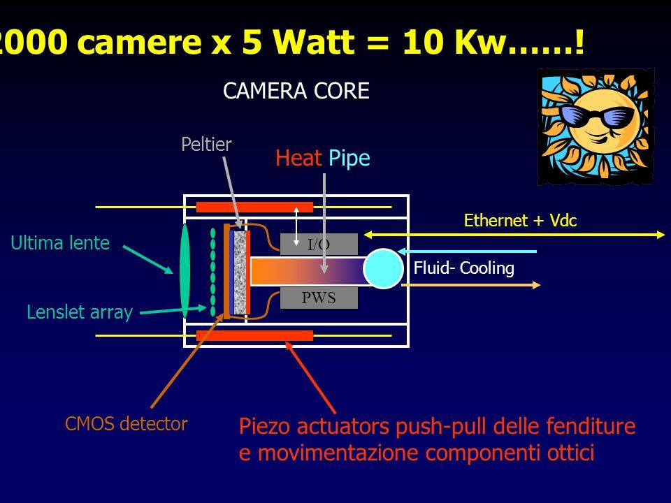 CAMERA CORE Ethernet + Vdc 2000 camere x 5 Watt = 10 Kw…….