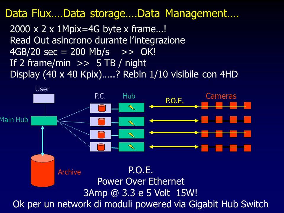 Data Flux….Data storage….Data Management…. P.O.E.