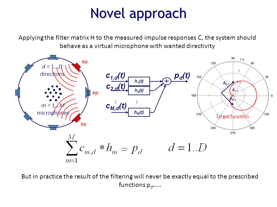 Novel approach m = 1…M microphones d = 1…D directions Applying the filter matrix H to the measured impulse responses C, the system should behave as a