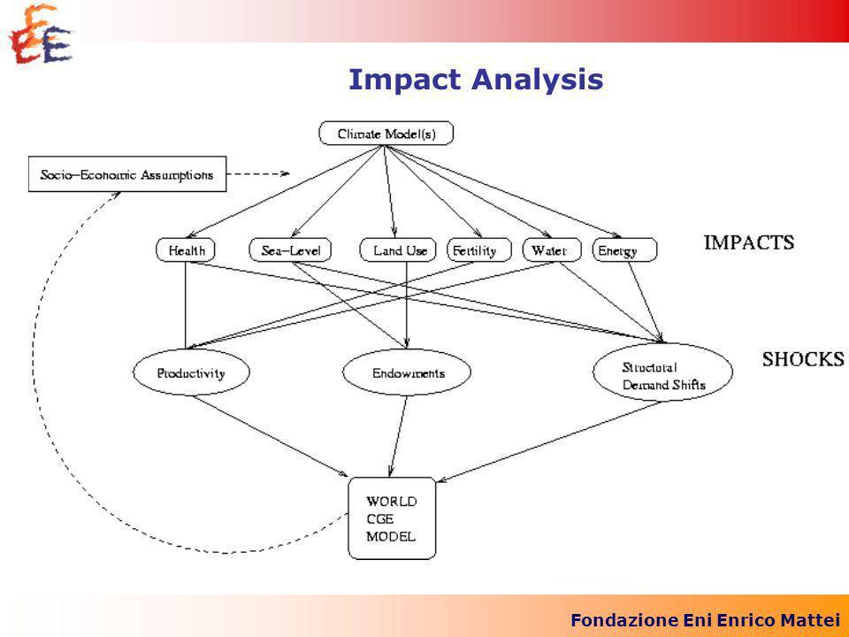 Fondazione Eni Enrico Mattei Impact Analysis