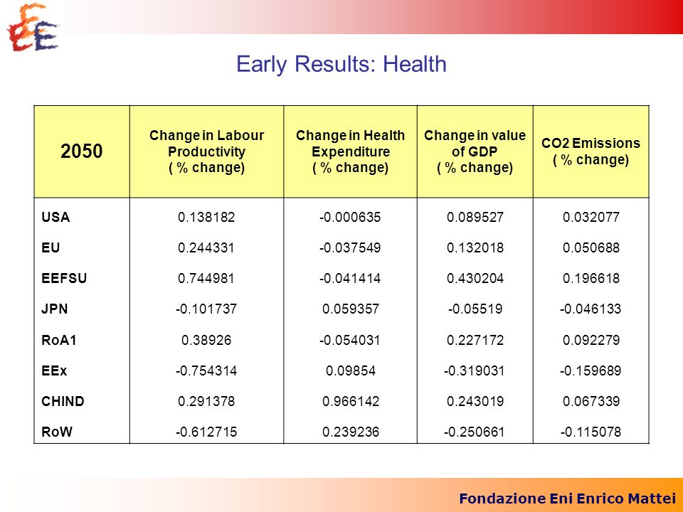 Fondazione Eni Enrico Mattei Early Results: Health 2050 Change in Labour Productivity ( % change) Change in Health Expenditure ( % change) Change in v