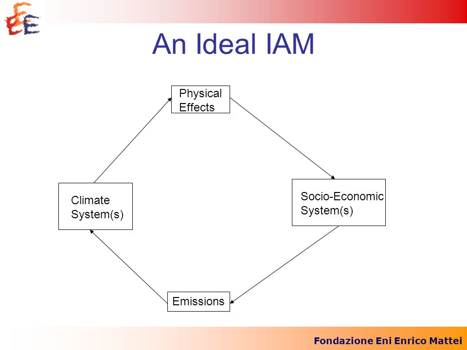 Fondazione Eni Enrico Mattei An Ideal IAM Climate System(s) Socio-Economic System(s) Physical Effects Emissions