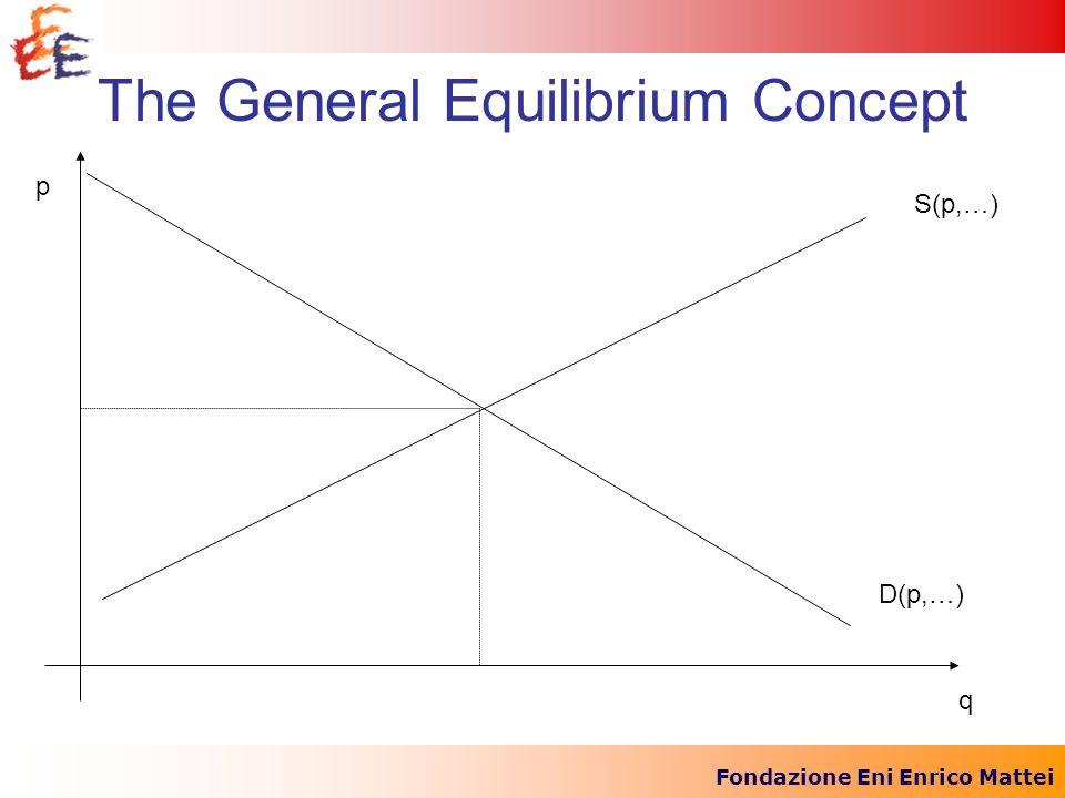 Fondazione Eni Enrico Mattei The General Equilibrium Concept p q S(p,…) D(p,…)