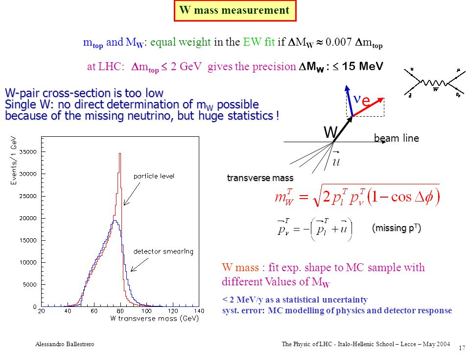 The Physic of LHC - Italo-Hellenic School – Lecce – May 2004 Alessandro Ballestrero 17 W mass measurement m top and M W : equal weight in the EW fit i