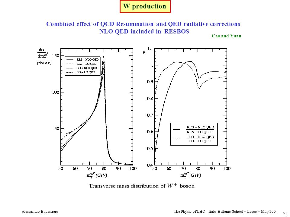 The Physic of LHC - Italo-Hellenic School – Lecce – May 2004 Alessandro Ballestrero 21 W production Combined effect of QCD Resummation and QED radiati