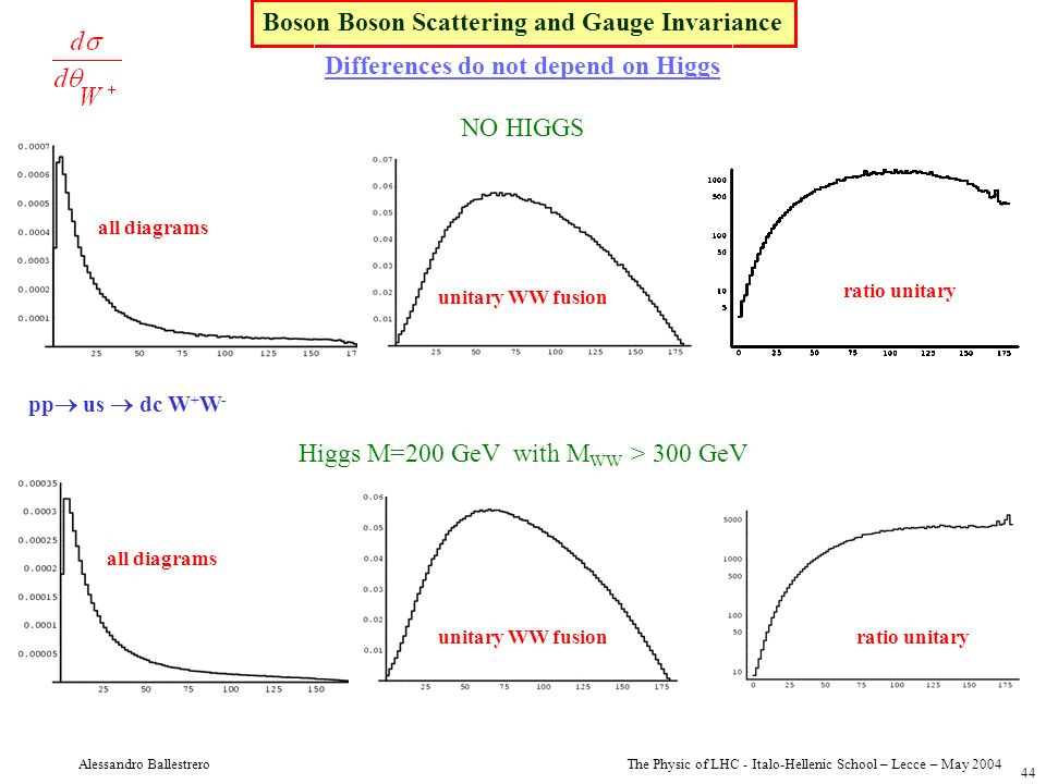 The Physic of LHC - Italo-Hellenic School – Lecce – May 2004 Alessandro Ballestrero 44 Boson Boson Scattering and Gauge Invariance Differences do not