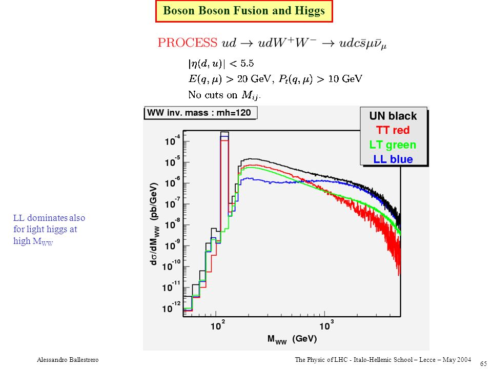 The Physic of LHC - Italo-Hellenic School – Lecce – May 2004 Alessandro Ballestrero 65 Boson Boson Fusion and Higgs LL dominates also for light higgs