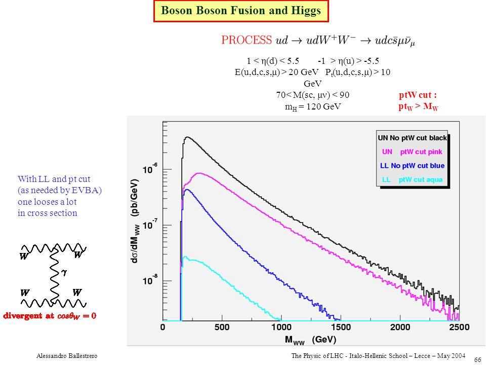The Physic of LHC - Italo-Hellenic School – Lecce – May 2004 Alessandro Ballestrero 66 1 η(u) > -5.5 E(u,d,c,s,μ) > 20 GeV P t (u,d,c,s,μ) > 10 GeV 70