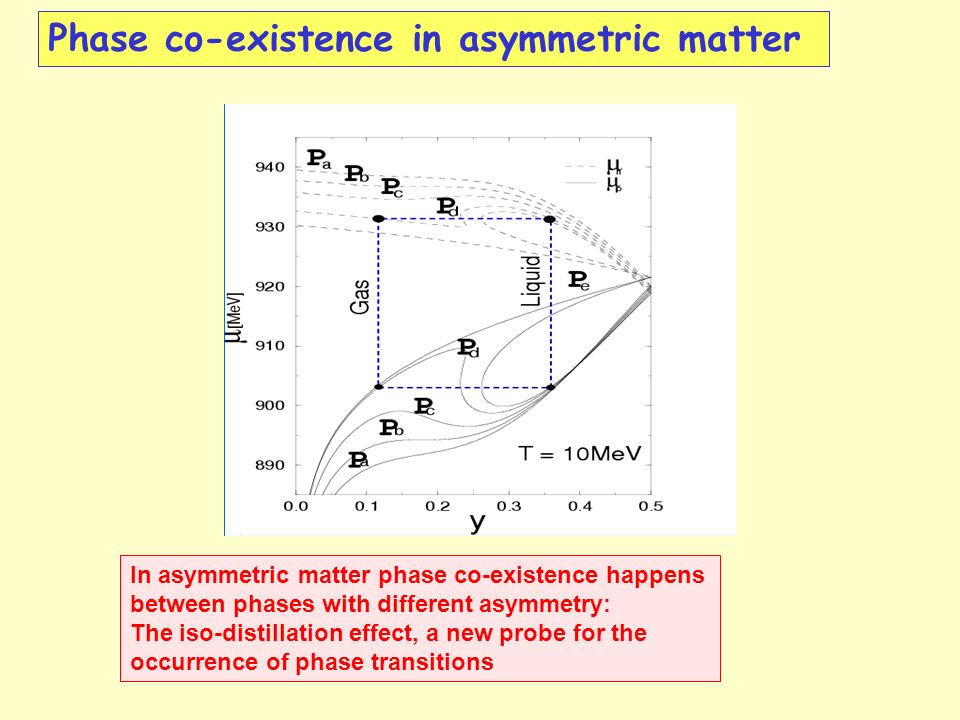 In asymmetric matter phase co-existence happens between phases with different asymmetry: The iso-distillation effect, a new probe for the occurrence of phase transitions Phase co-existence in asymmetric matter