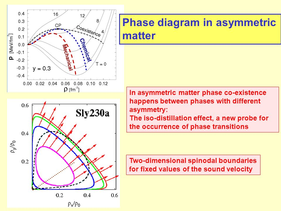 Phase diagram in asymmetric matter Two-dimensional spinodal boundaries for fixed values of the sound velocity In asymmetric matter phase co-existence happens between phases with different asymmetry: The iso-distillation effect, a new probe for the occurrence of phase transitions