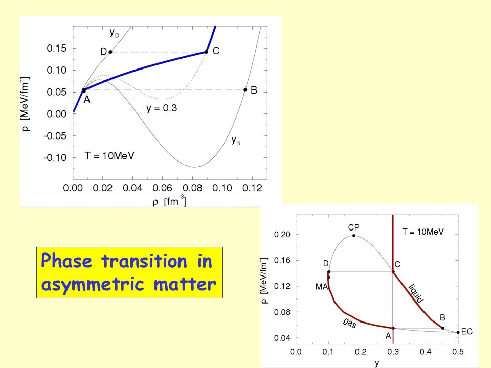 Phase transition in asymmetric matter