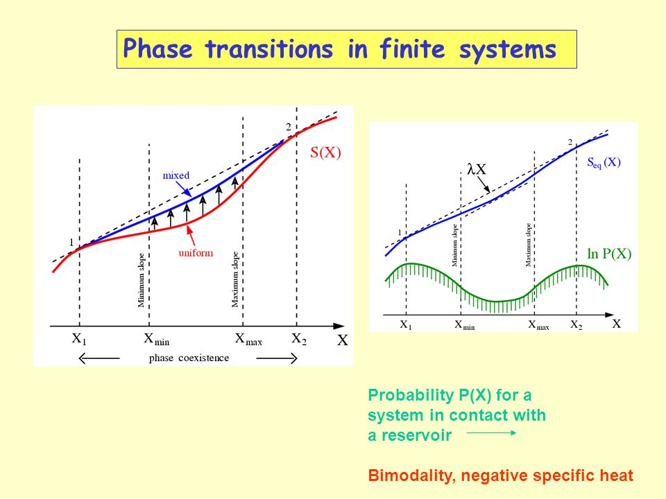 Phase transitions in finite systems Probability P(X) for a system in contact with a reservoir Bimodality, negative specific heat