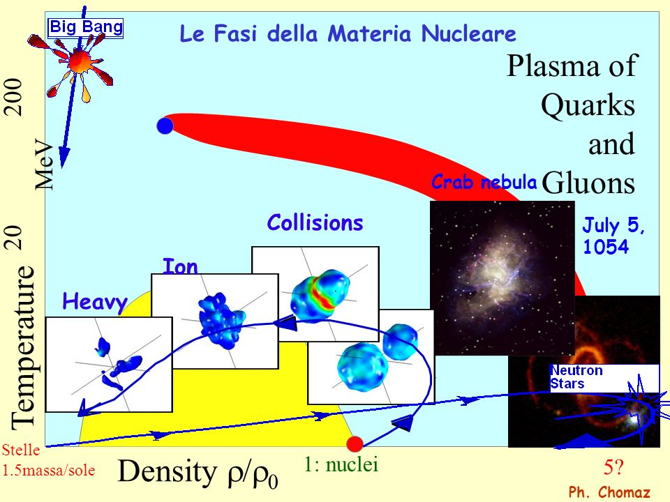Gas Liquid Density Temperature 20200 MeV Plasma of Quarks and Gluons Crab nebula July 5, 1054 Collisions Heavy Ion 1: nuclei 5? Le Fasi della Materia