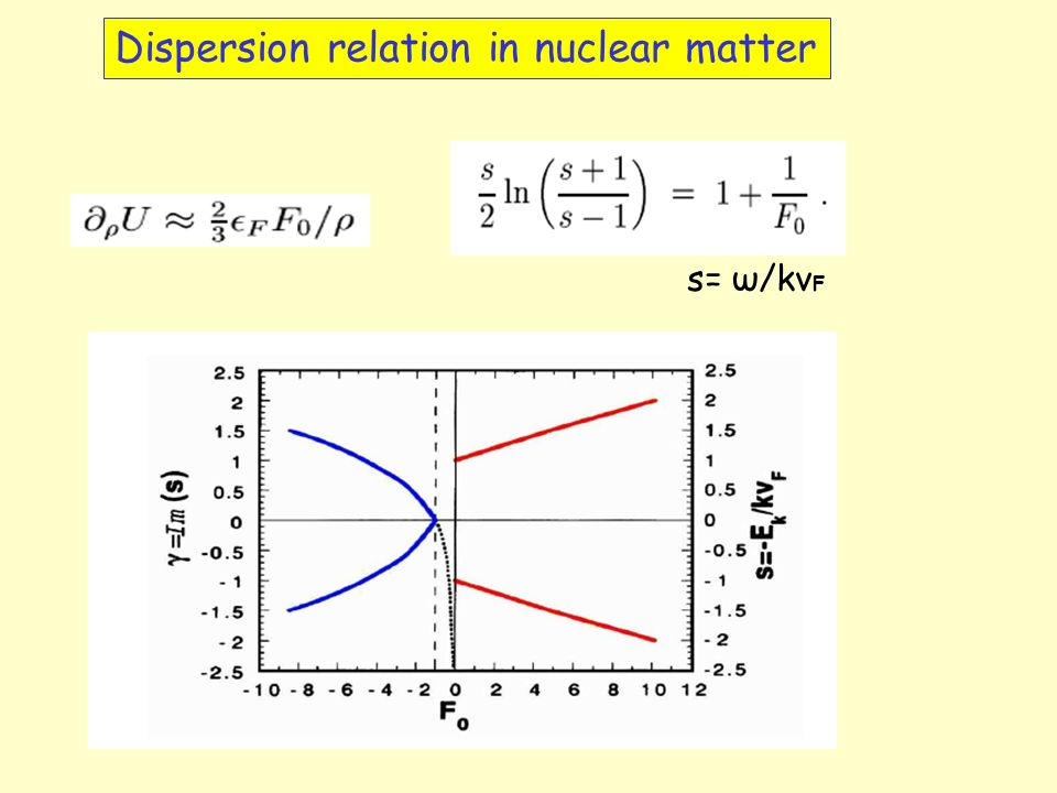 Dispersion relation in nuclear matter s= ω/kv F