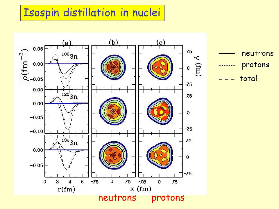neutrons protons total neutronsprotons Isospin distillation in nuclei