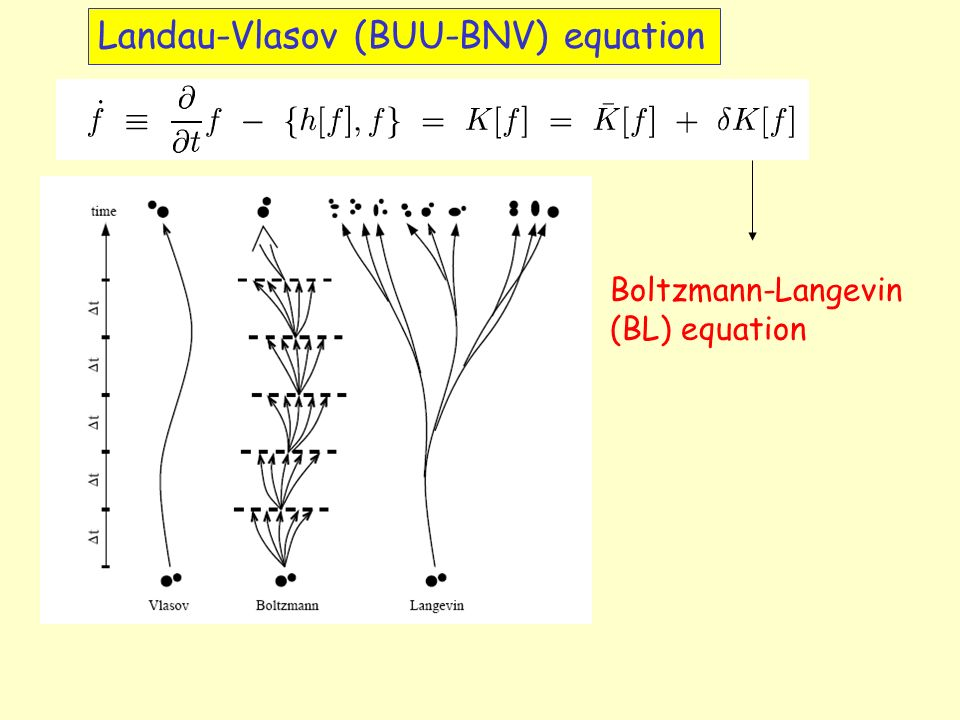 Landau-Vlasov (BUU-BNV) equation Boltzmann-Langevin (BL) equation