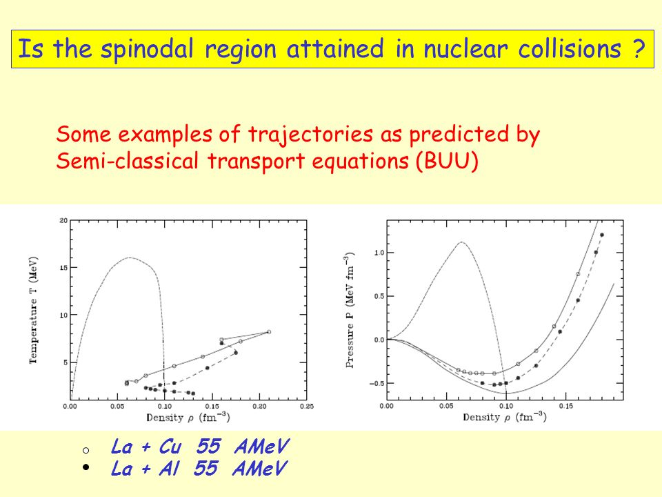 Some examples of trajectories as predicted by Semi-classical transport equations (BUU) Is the spinodal region attained in nuclear collisions ? La + Cu