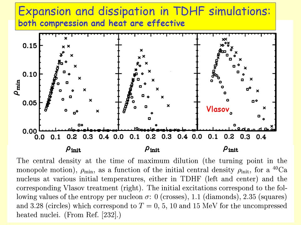 Expansion and dissipation in TDHF simulations: both compression and heat are effective Vlasov