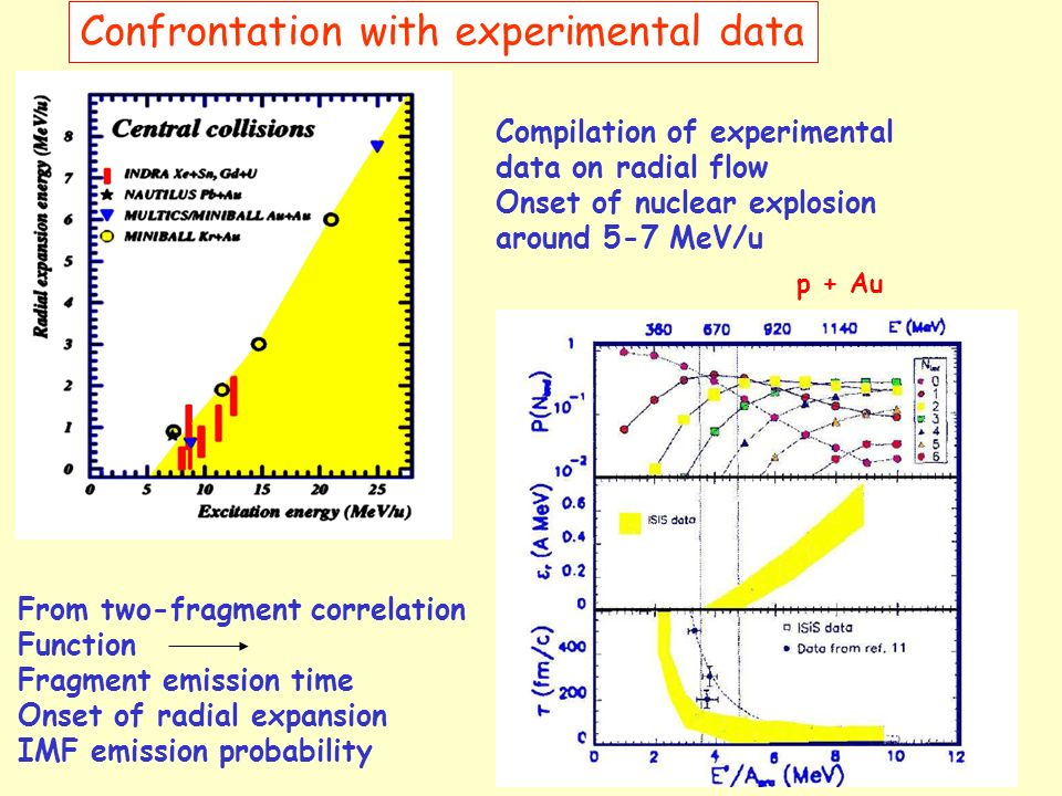 Confrontation with experimental data Compilation of experimental data on radial flow Onset of nuclear explosion around 5-7 MeV/u From two-fragment cor