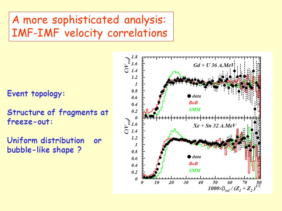 A more sophisticated analysis: IMF-IMF velocity correlations Event topology: Structure of fragments at freeze-out: Uniform distribution or bubble-like shape