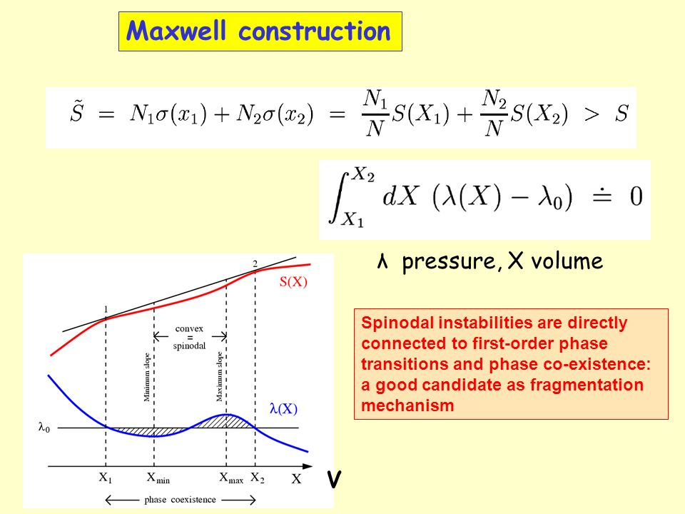 Spinodal instabilities are directly connected to first-order phase transitions and phase co-existence: a good candidate as fragmentation mechanism V Maxwell construction λ pressure, X volume