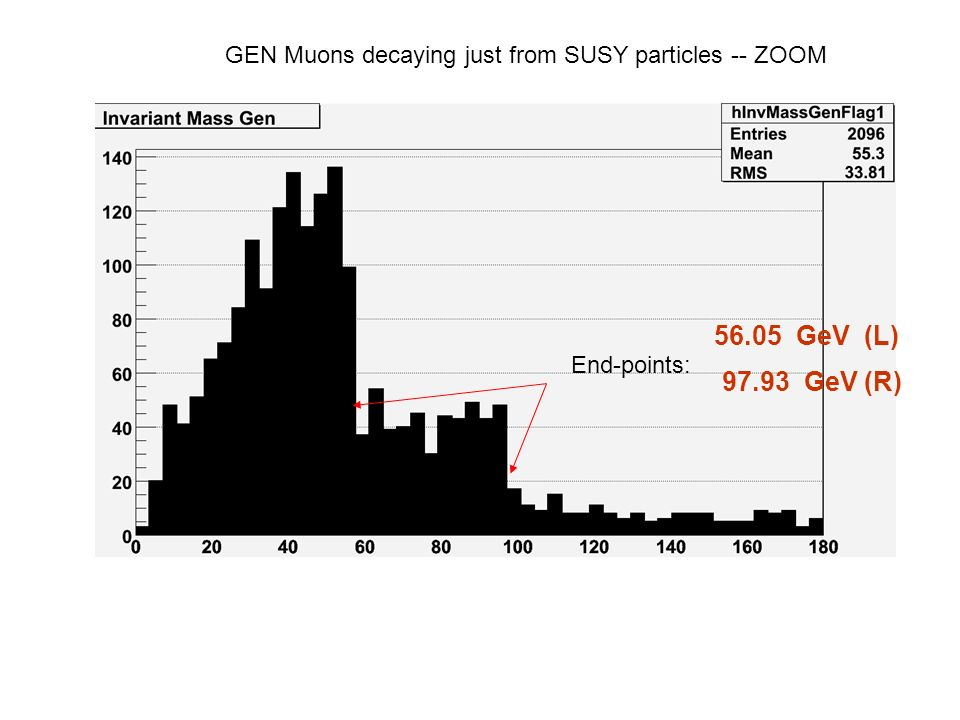 GEN Muons decaying just from SUSY particles -- ZOOM End-points: 56.05 GeV (L) 97.93 GeV (R)