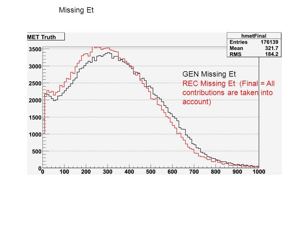 Missing Et GEN Missing Et REC Missing Et (Final = All contributions are taken into account)