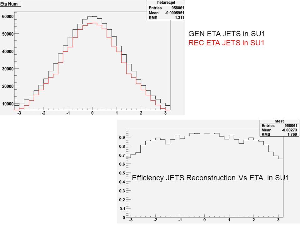 GEN ETA JETS in SU1 REC ETA JETS in SU1 Efficiency JETS Reconstruction Vs ETA in SU1