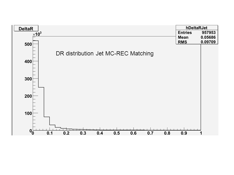 DR distribution Jet MC-REC Matching