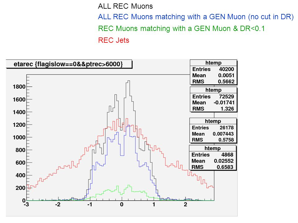 ALL REC Muons ALL REC Muons matching with a GEN Muon (no cut in DR) REC Muons matching with a GEN Muon & DR<0.1 REC Jets
