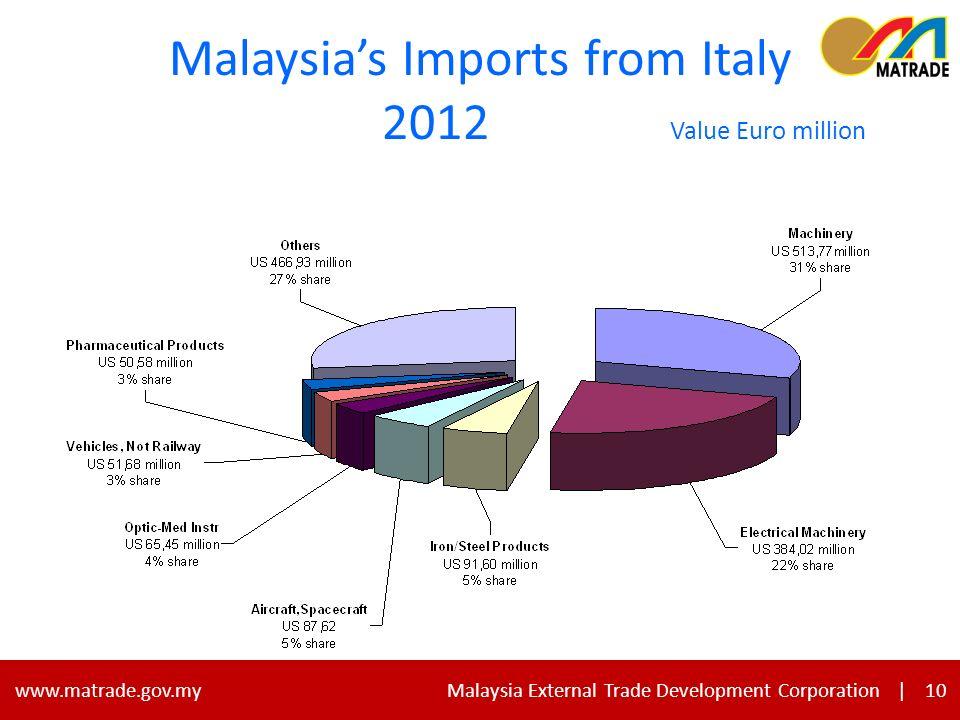 10 www.matrade.gov.my Malaysia External Trade Development Corporation |10 Malaysias Imports from Italy 2012 Value Euro million