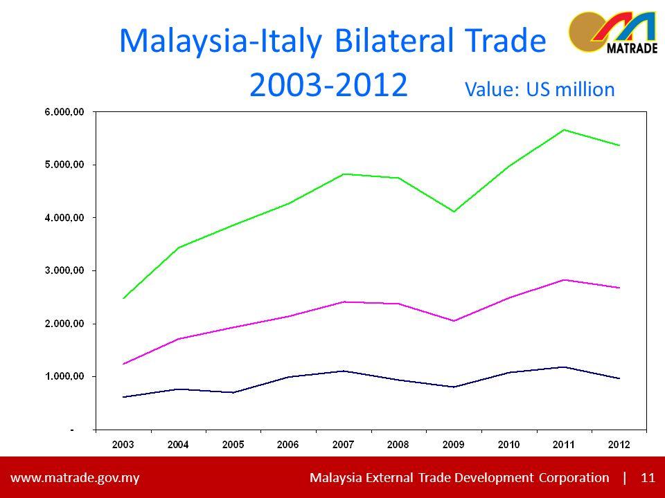 11 www.matrade.gov.my Malaysia External Trade Development Corporation |11 Malaysia-Italy Bilateral Trade 2003-2012 Value: US million