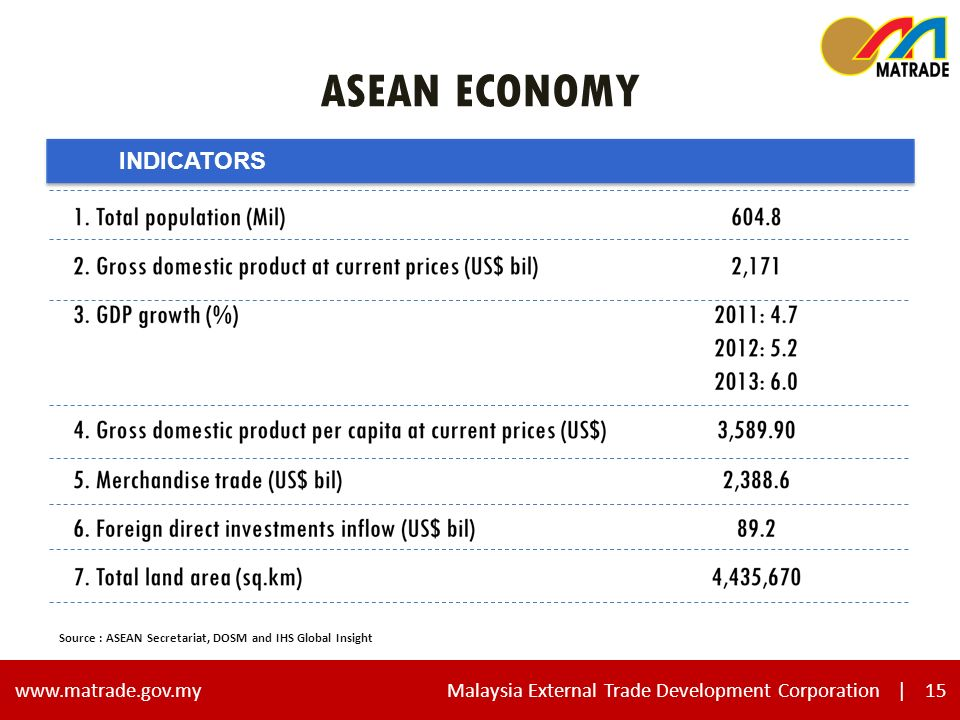 15 www.matrade.gov.my Malaysia External Trade Development Corporation |15 ASEAN ECONOMY INDICATORS Source : ASEAN Secretariat, DOSM and IHS Global Insight