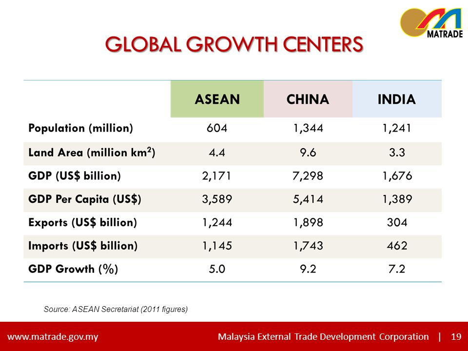 19 www.matrade.gov.my Malaysia External Trade Development Corporation |19 GLOBAL GROWTH CENTERS Source: ASEAN Secretariat (2011 figures)