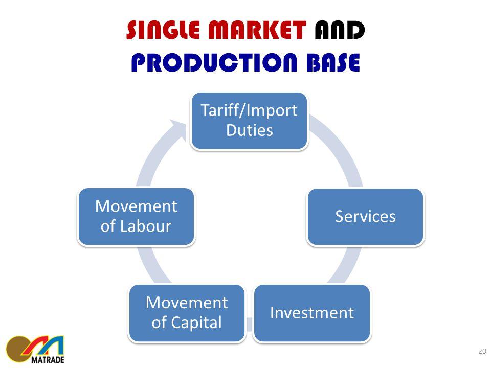 SINGLE MARKET AND PRODUCTION BASE 20